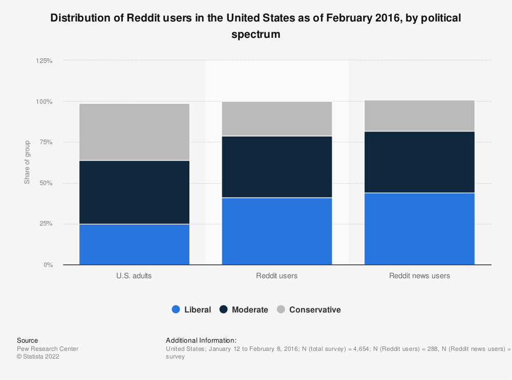 Statistic: Distribution of Reddit users in the United States as of February 2016, by political spectrum | Statista