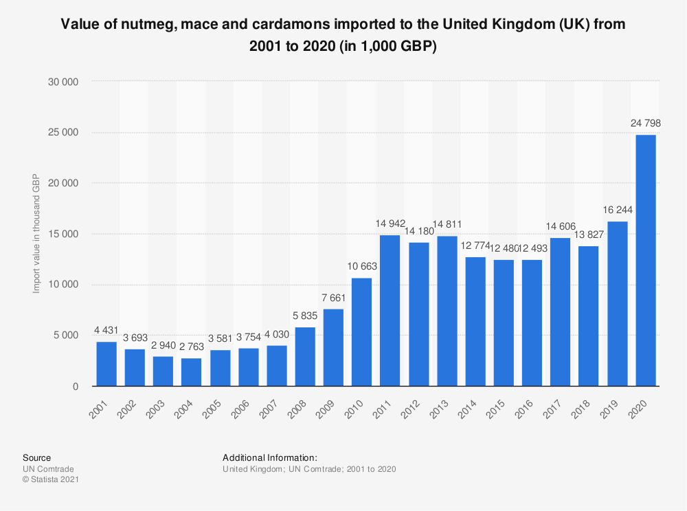 Statistic: Value of nutmeg, mace and cardamons imported to the United Kingdom (UK) from 2001 to 2018 (in 1,000 GBP) | Statista