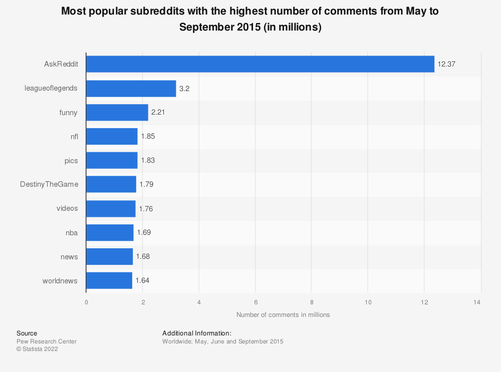 Statistic: Most popular subreddits with the highest number of comments from May to September 2015 (in millions) | Statista
