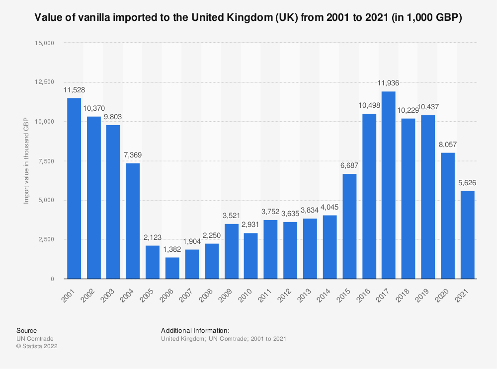 Statistic: Value of vanilla imported to the United Kingdom (UK) from 2001 to 2019 (in 1,000 GBP)   Statista