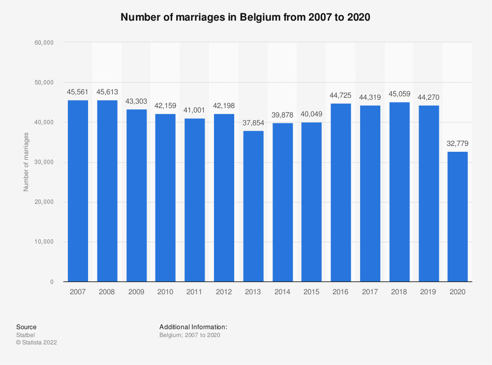 Statistic: Number of marriages in Belgium from 2007 to 2018 | Statista