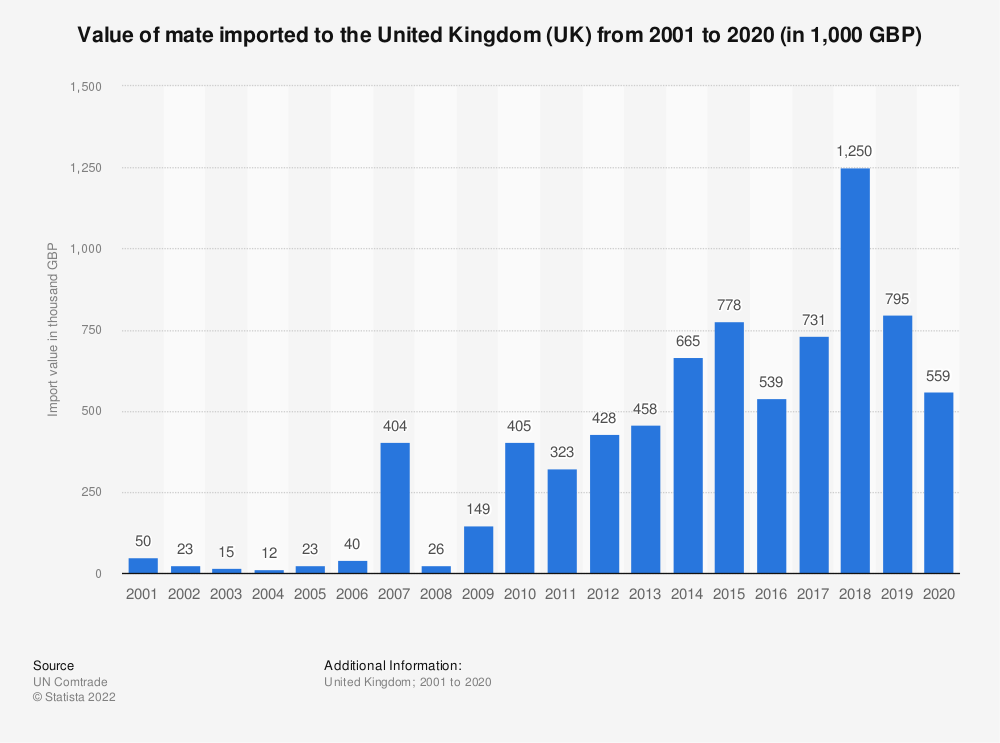 Statistic: Value of mate imported to the United Kingdom (UK) from 2001 to 2018 (in 1,000 GBP) | Statista