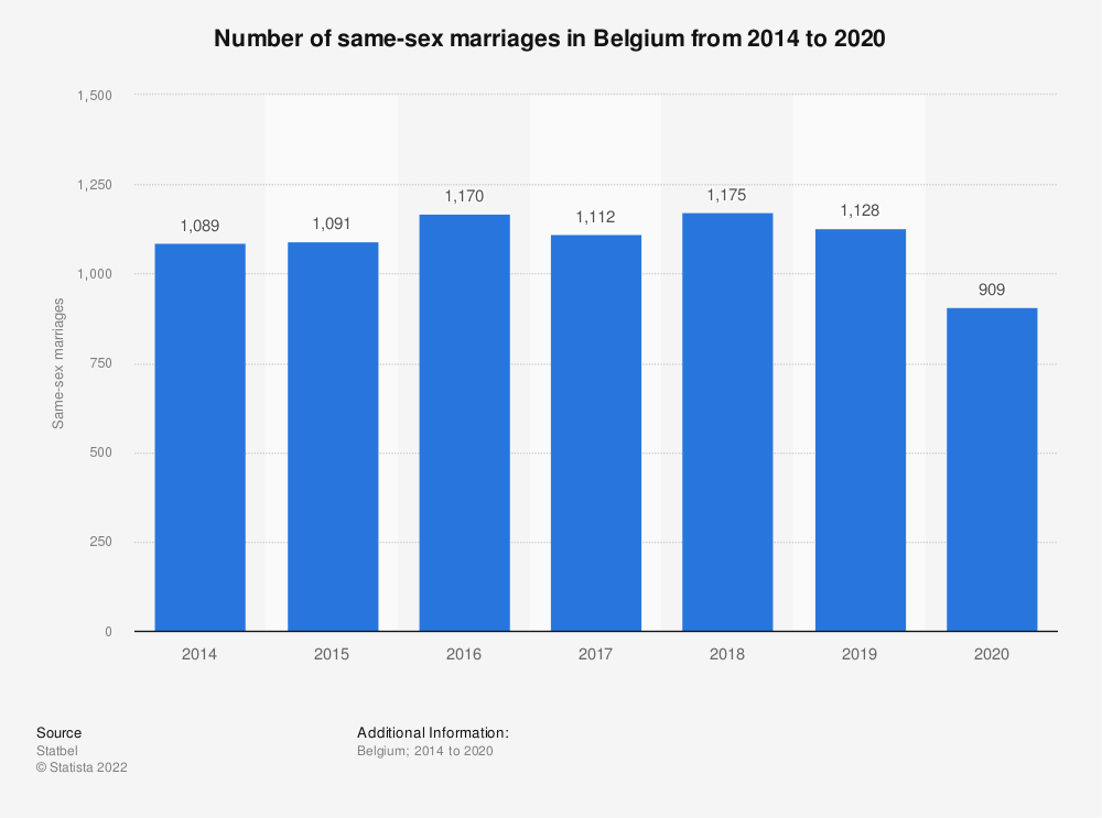 Statistic: Number of persons in same-sex marriages in Belgium from 2014 to 2017* | Statista