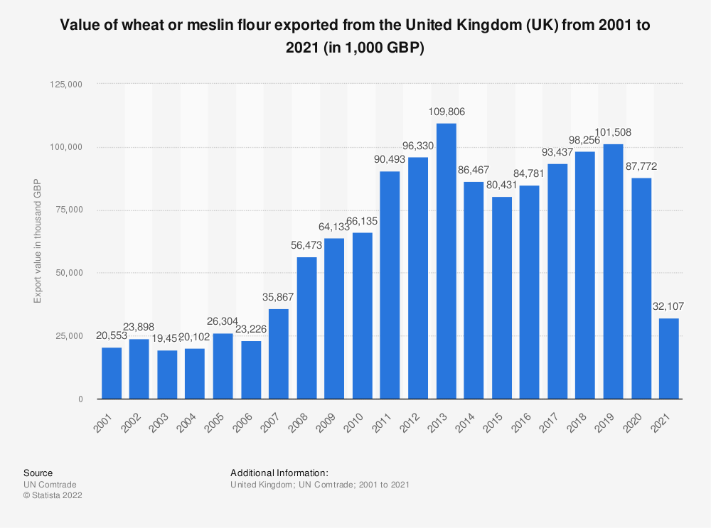 Statistic: Value of wheat or meslin flour exported from the United Kingdom (UK) from 2001 to 2019 (in 1,000 GBP) | Statista