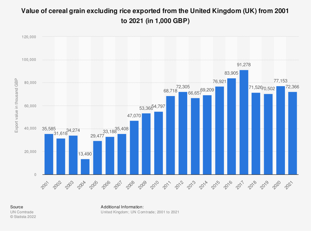 Statistic: Value of cereal grain excluding rice exported from the United Kingdom (UK) from 2001 to 2019 (in 1,000 GBP) | Statista