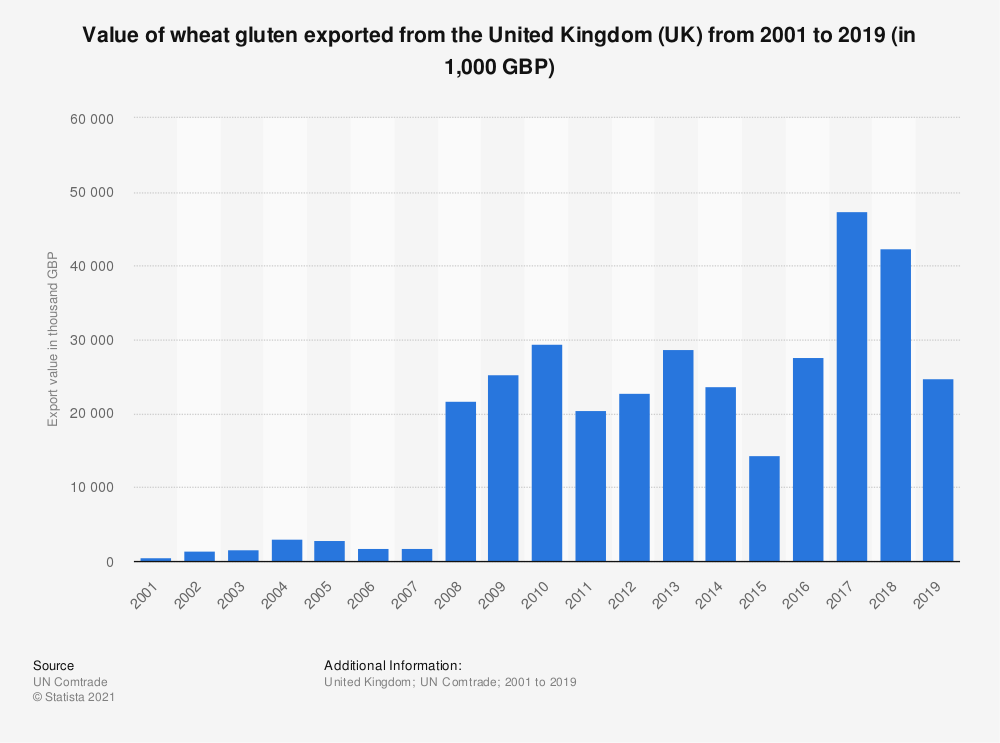 Statistic: Value of wheat gluten exported from the United Kingdom (UK) from 2001 to 2019 (in 1,000 GBP) | Statista