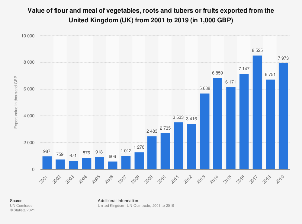 Statistic: Value of flour and meal of vegetables, roots and tubers or fruits exported from the United Kingdom (UK) from 2001 to 2019 (in 1,000 GBP) | Statista