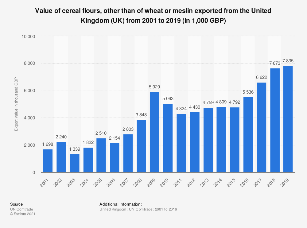 Statistic: Value of cereal flours, other than of wheat or meslin exported from the United Kingdom (UK) from 2001 to 2019 (in 1,000 GBP) | Statista