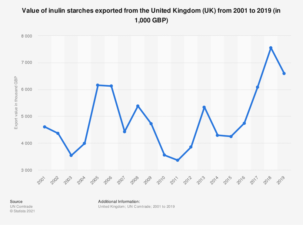 Statistic: Value of inulin starches exported from the United Kingdom (UK) from 2001 to 2018 (in 1,000 GBP) | Statista