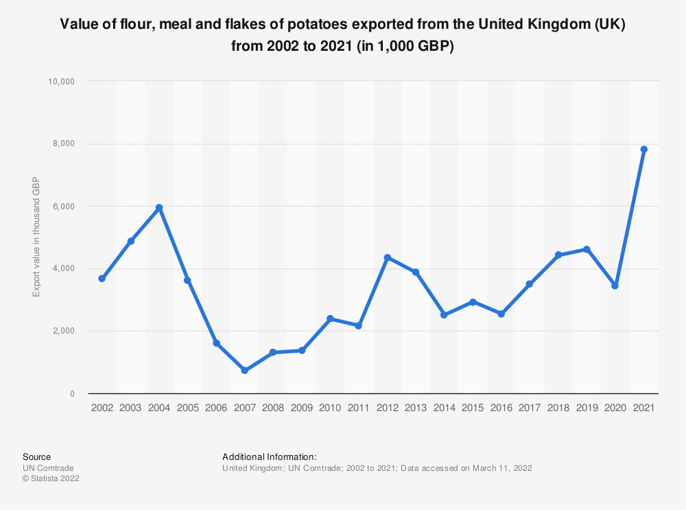 Statistic: Value of flour, meal and flakes of potatoes exported from the United Kingdom (UK) from 2001 to 2018 (in 1,000 GBP) | Statista