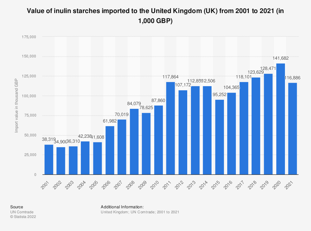 Statistic: Value of inulin starches imported to the United Kingdom (UK) from 2001 to 2018 (in 1,000 GBP) | Statista