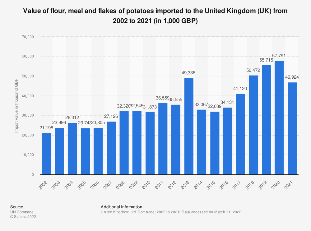 Statistic: Value of flour, meal and flakes of potatoes imported to the United Kingdom (UK) from 2001 to 2018 (in 1,000 GBP) | Statista
