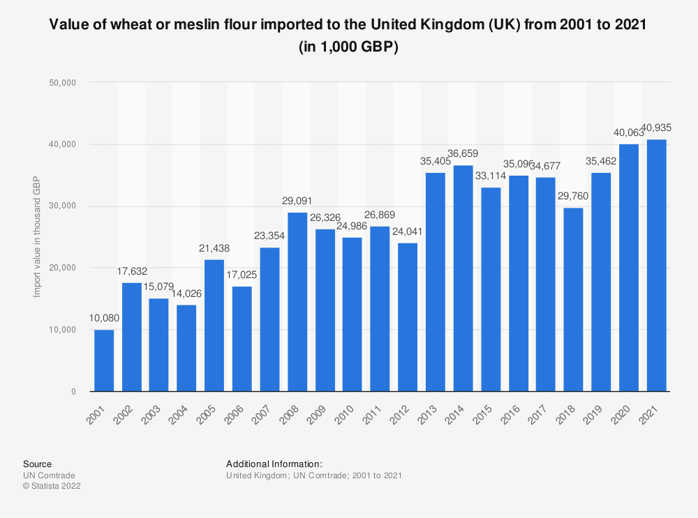 Statistic: Value of wheat or meslin flour imported to the United Kingdom (UK) from 2001 to 2018 (in 1,000 GBP) | Statista
