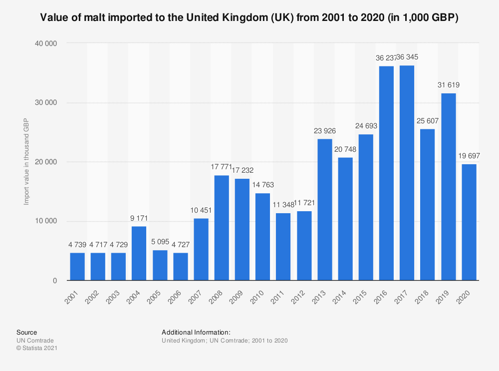 Statistic: Value of malt imported to the United Kingdom (UK) from 2001 to 2018 (in 1,000 GBP) | Statista