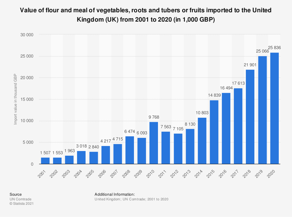 Statistic: Value of flour and meal of vegetables, roots and tubers or fruits imported to the United Kingdom (UK) from 2001 to 2018 (in 1,000 GBP) | Statista