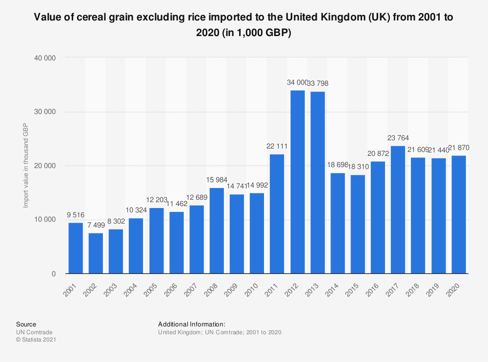 Statistic: Value of cereal grain excluding rice imported to the United Kingdom (UK) from 2001 to 2019 (in 1,000 GBP) | Statista