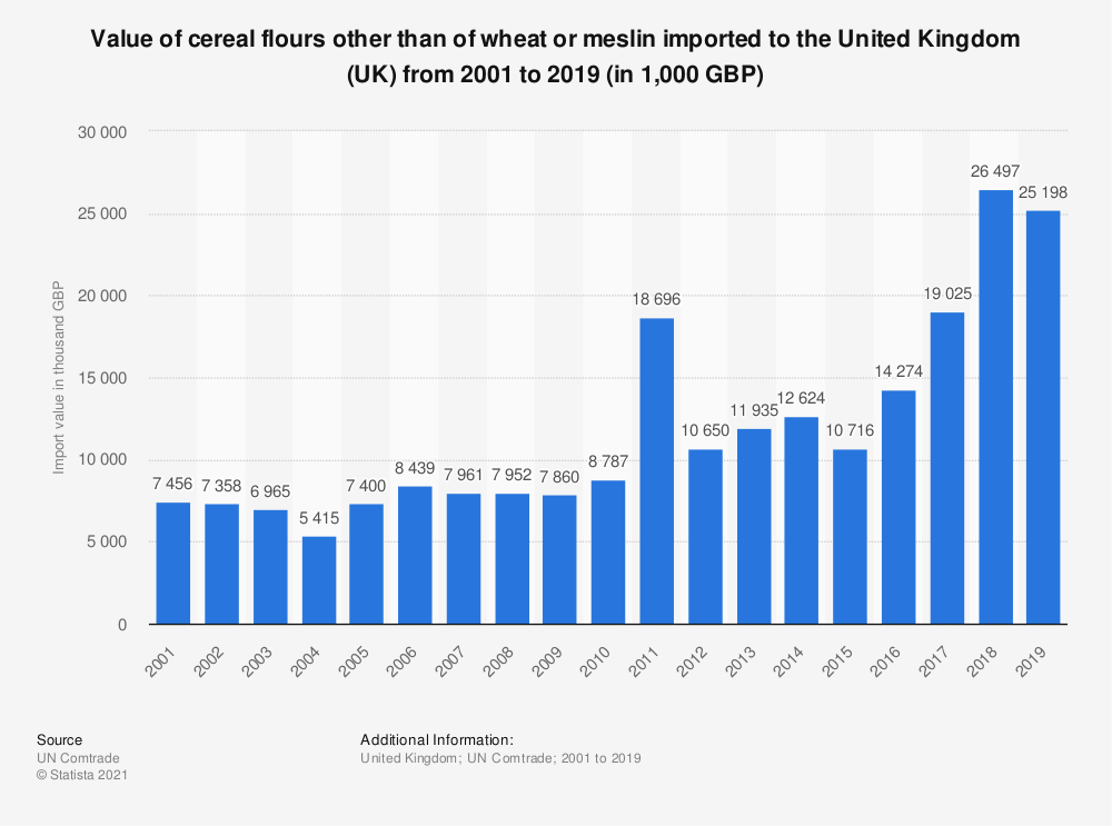 Statistic: Value of cereal flours other than of wheat or meslin imported to the United Kingdom (UK) from 2001 to 2019 (in 1,000 GBP) | Statista