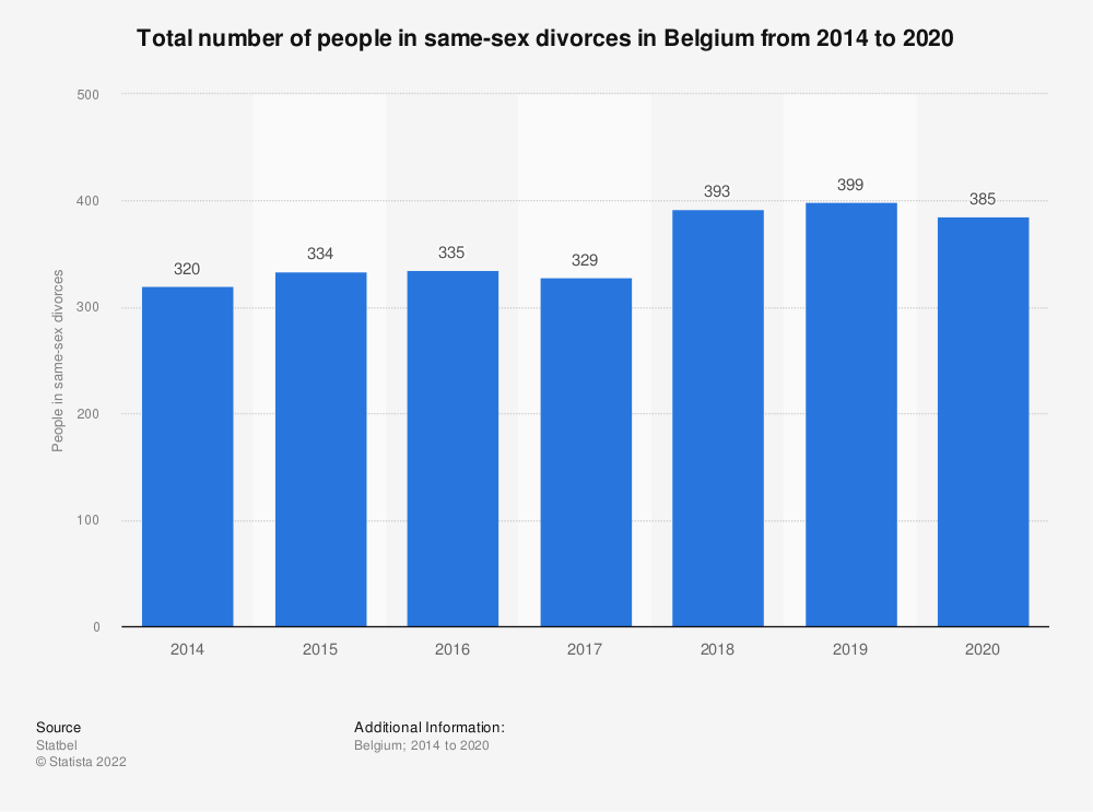 Statistic: Total number of people in same-sex divorces in Belgium from 2014 to 2017 | Statista