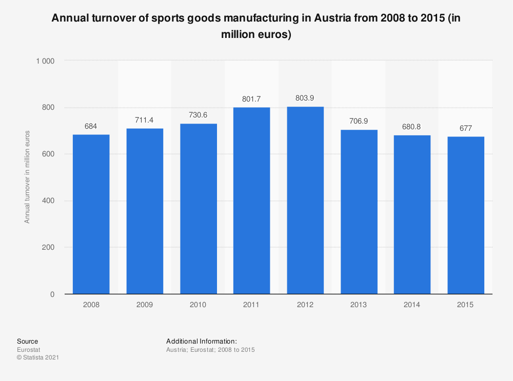 Statistic: Annual turnover of sports goods manufacturing in Austria from 2008 to 2015 (in million euros) | Statista