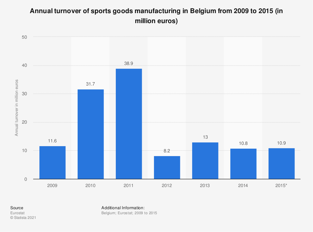 Statistic: Annual turnover of sports goods manufacturing in Belgium from 2009 to 2015 (in million euros) | Statista