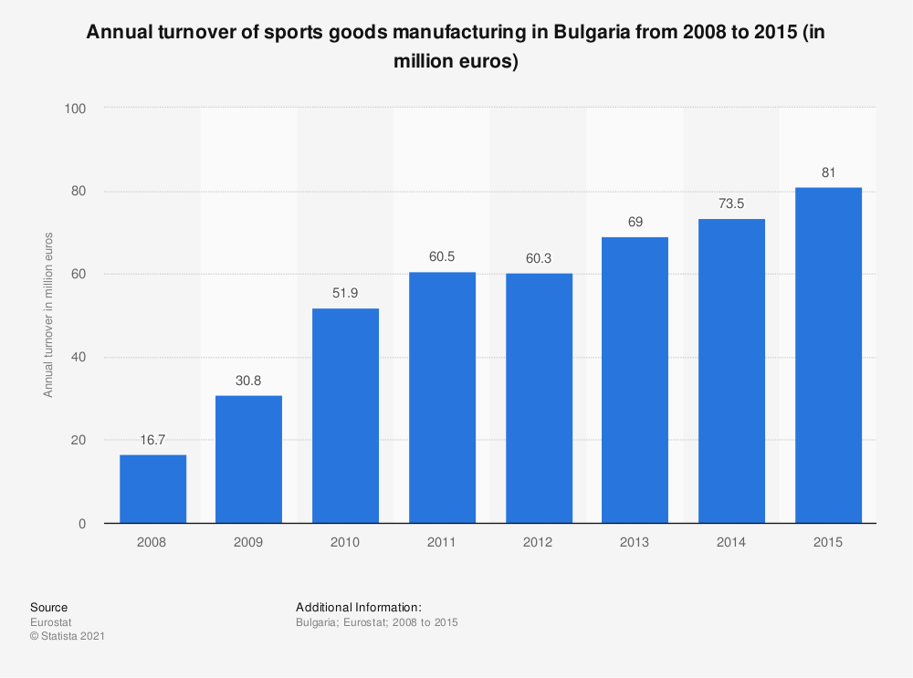 Statistic: Annual turnover of sports goods manufacturing in Bulgaria from 2008 to 2015 (in million euros) | Statista