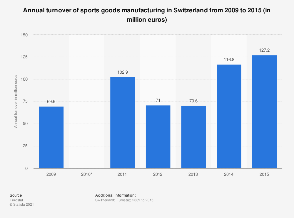 Statistic: Annual turnover of sports goods manufacturing in Switzerland from 2009 to 2015 (in million euros) | Statista