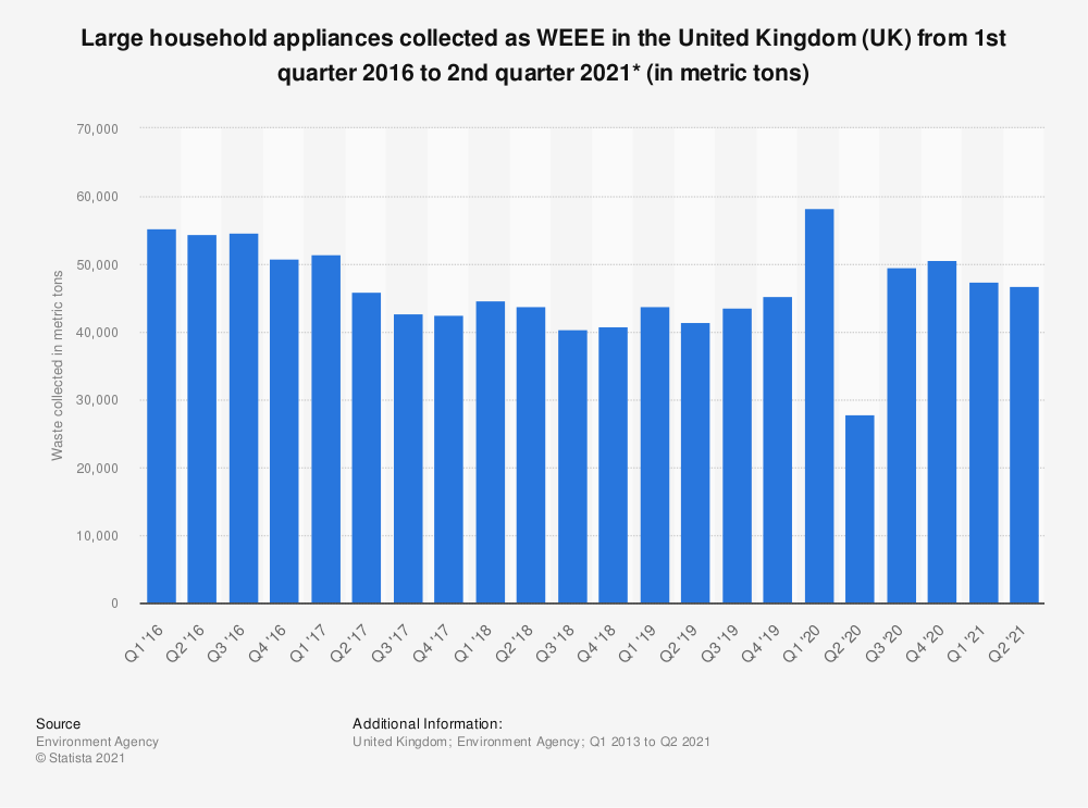 Statistic: Large household appliances collected as WEEE in the United Kingdom (UK) from 1st quarter 2016 to 4th quarter 2020* (in metric tons) | Statista