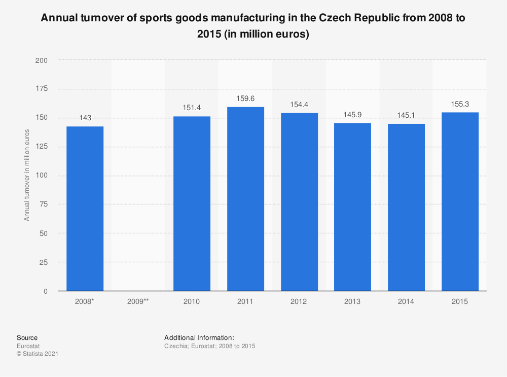 Statistic: Annual turnover of sports goods manufacturing in the Czech Republic from 2008 to 2015 (in million euros) | Statista