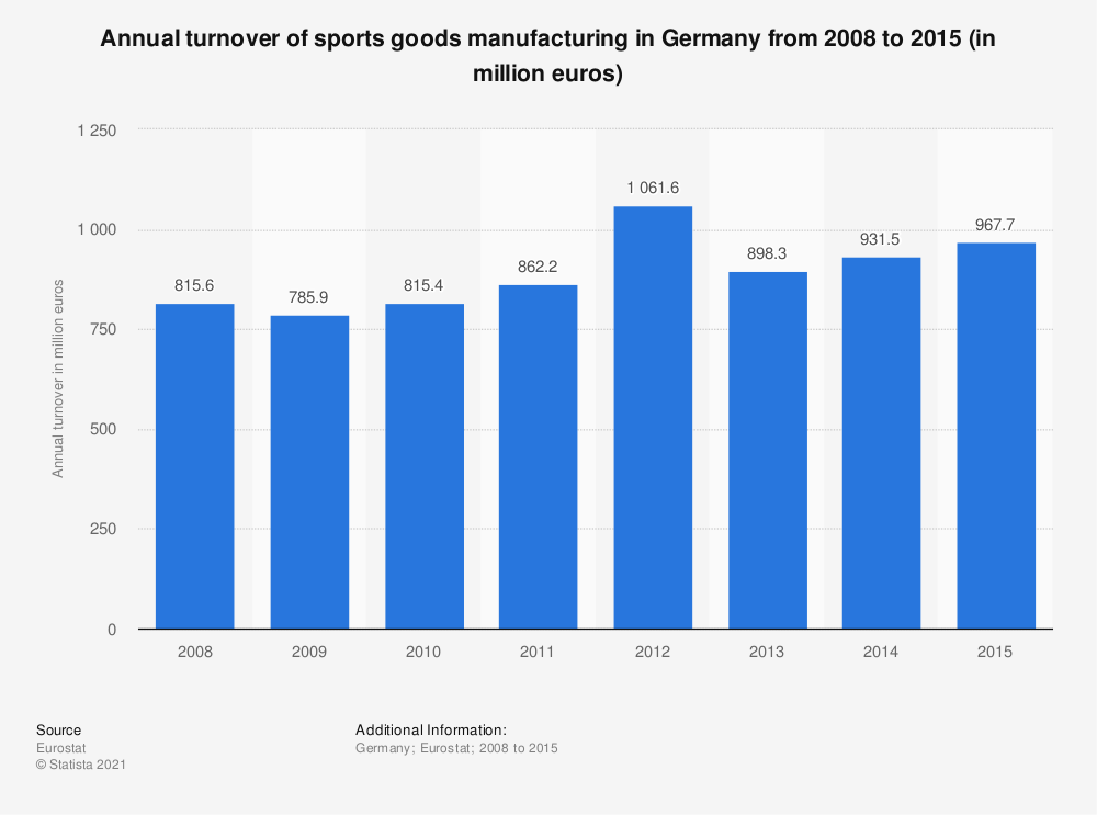Statistic: Annual turnover of sports goods manufacturing in Germany from 2008 to 2015 (in million euros) | Statista
