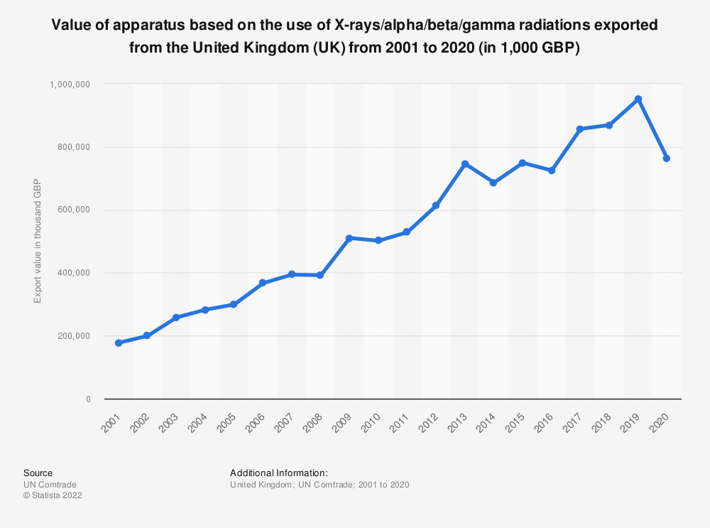 Statistic: Value of apparatus based on the use of X-rays/alpha/beta/gamma radiations exported from the United Kingdom (UK) from 2001 to 2017 (in 1,000 GBP) | Statista