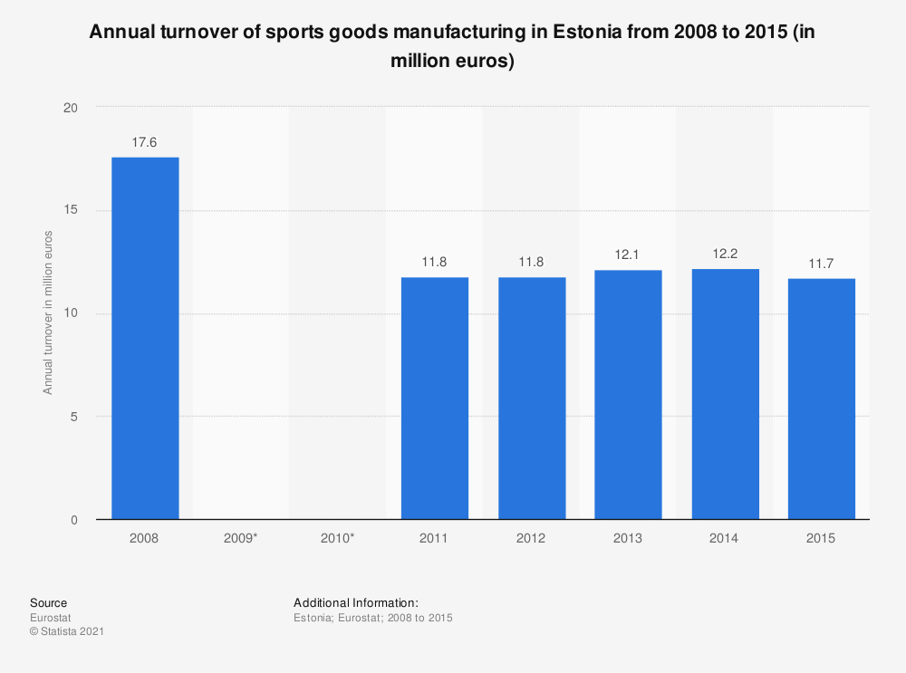 Statistic: Annual turnover of sports goods manufacturing in Estonia from 2008 to 2015 (in million euros) | Statista