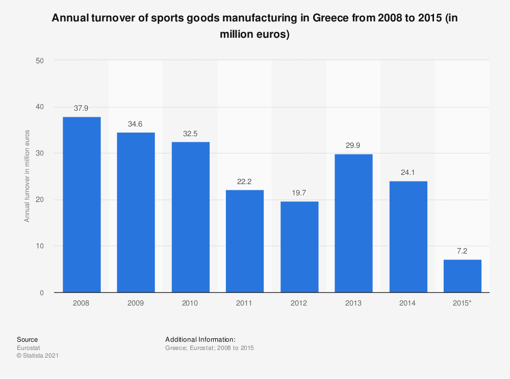 Statistic: Annual turnover of sports goods manufacturing in Greece from 2008 to 2015 (in million euros) | Statista