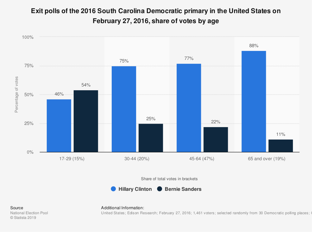 Statistic: Exit polls of the 2016 South Carolina Democratic primary in the United States on February 27, 2016, share of votes by age | Statista