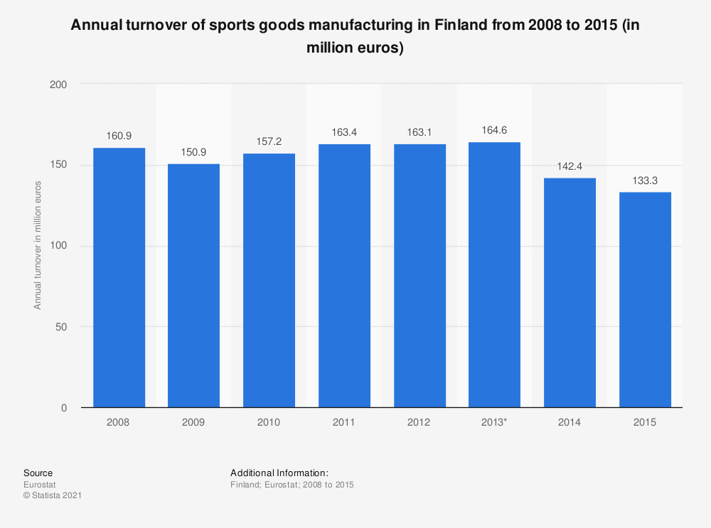 Statistic: Annual turnover of sports goods manufacturing in Finland from 2008 to 2015 (in million euros) | Statista