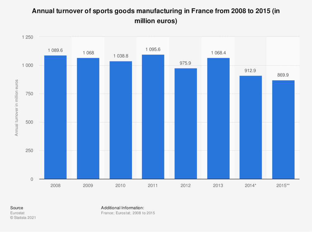 Statistic: Annual turnover of sports goods manufacturing in France from 2008 to 2015 (in million euros) | Statista