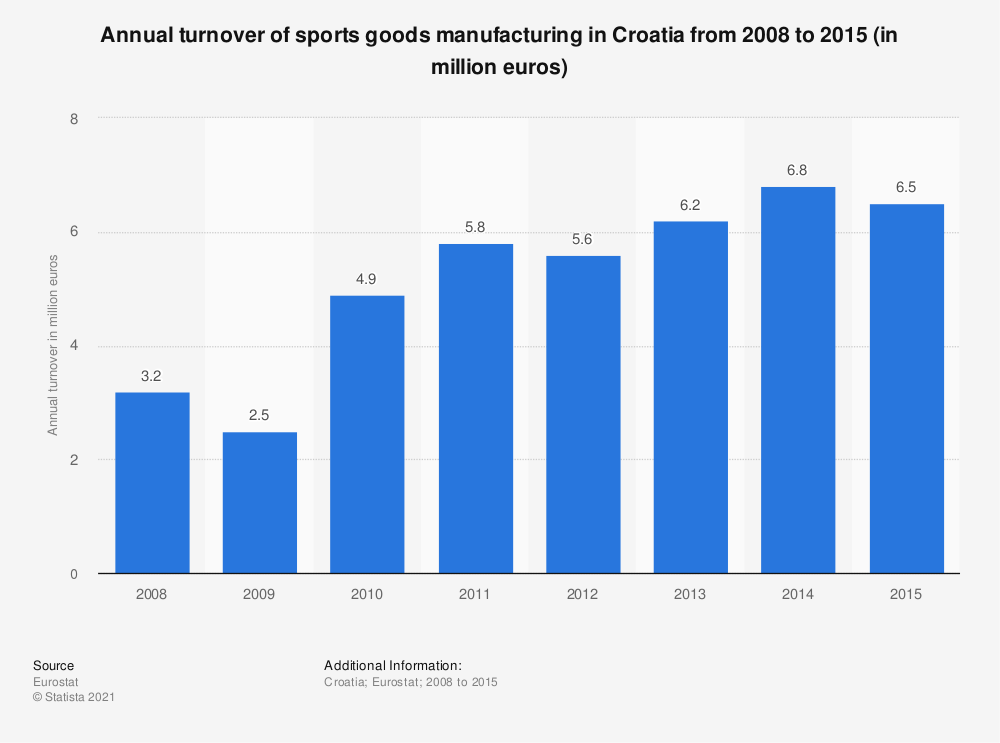 Statistic: Annual turnover of sports goods manufacturing in Croatia from 2008 to 2015 (in million euros) | Statista