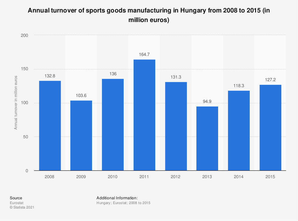 Statistic: Annual turnover of sports goods manufacturing in Hungary from 2008 to 2015 (in million euros) | Statista