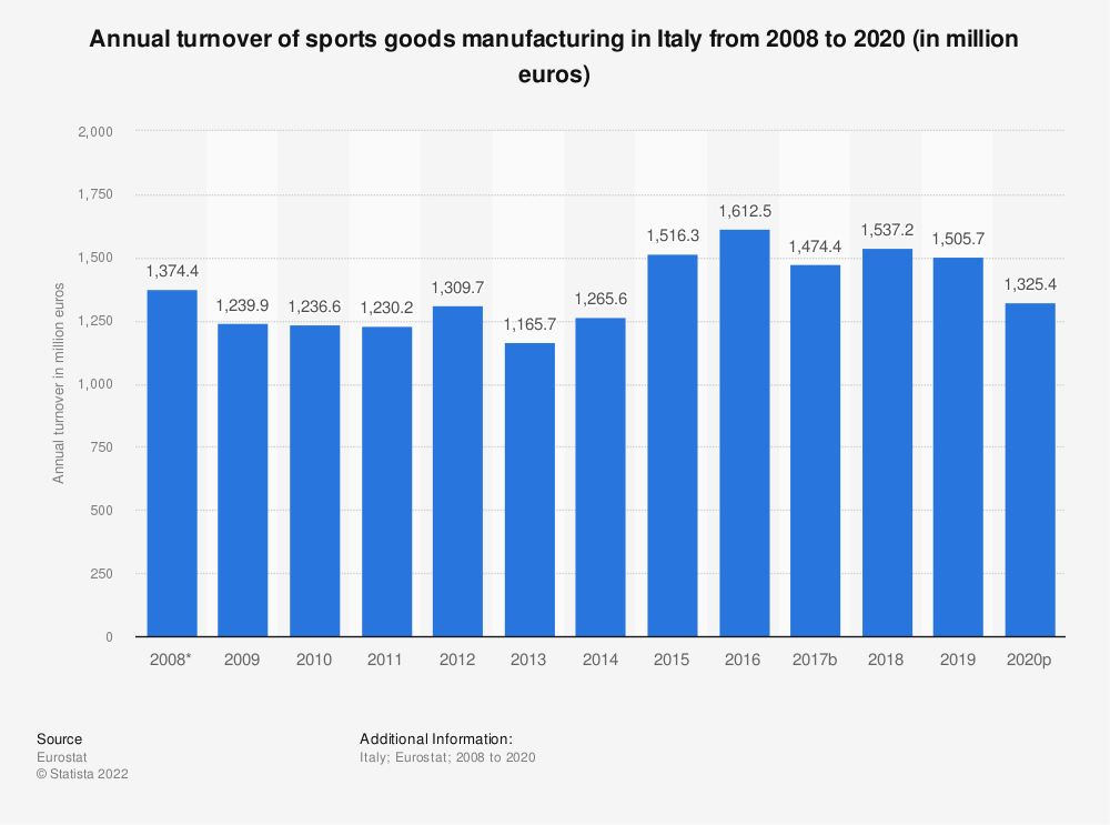 Statistic: Annual turnover of sports goods manufacturing in Italy from 2008 to 2015 (in million euros) | Statista