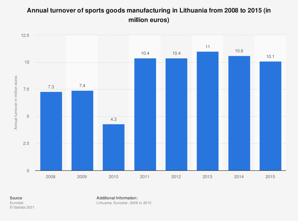 Statistic: Annual turnover of sports goods manufacturing in Lithuania from 2008 to 2015 (in million euros) | Statista