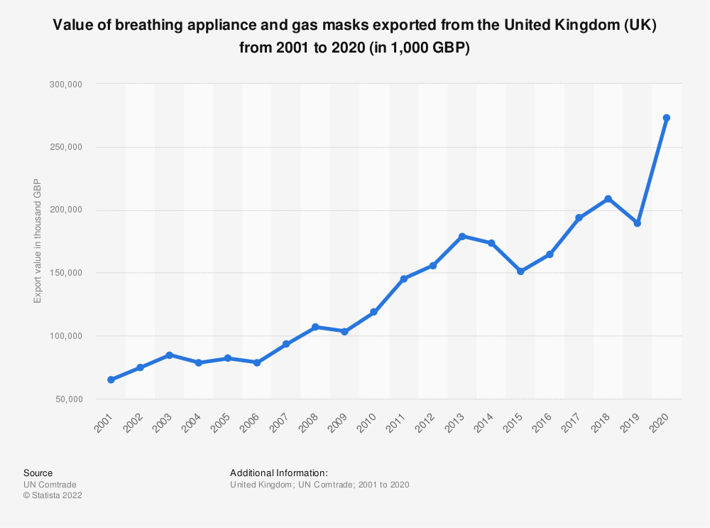 Statistic: Value of breathing appliance and gas masks exported from the United Kingdom (UK) from 2001 to 2017 (in 1,000 GBP) | Statista