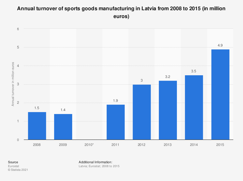 Statistic: Annual turnover of sports goods manufacturing in Latvia from 2008 to 2015 (in million euros) | Statista