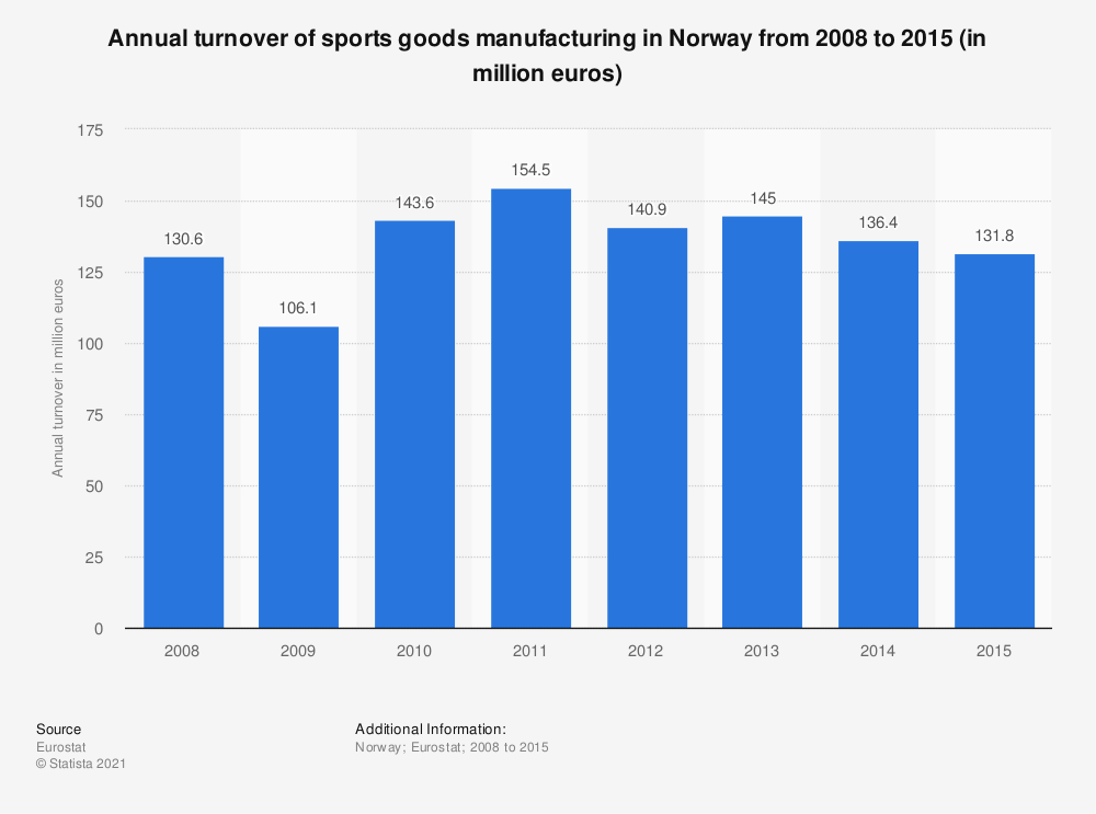 Statistic: Annual turnover of sports goods manufacturing in Norway from 2008 to 2015 (in million euros) | Statista