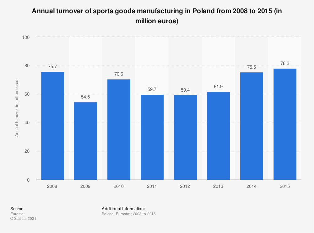 Statistic: Annual turnover of sports goods manufacturing in Poland from 2008 to 2015 (in million euros) | Statista