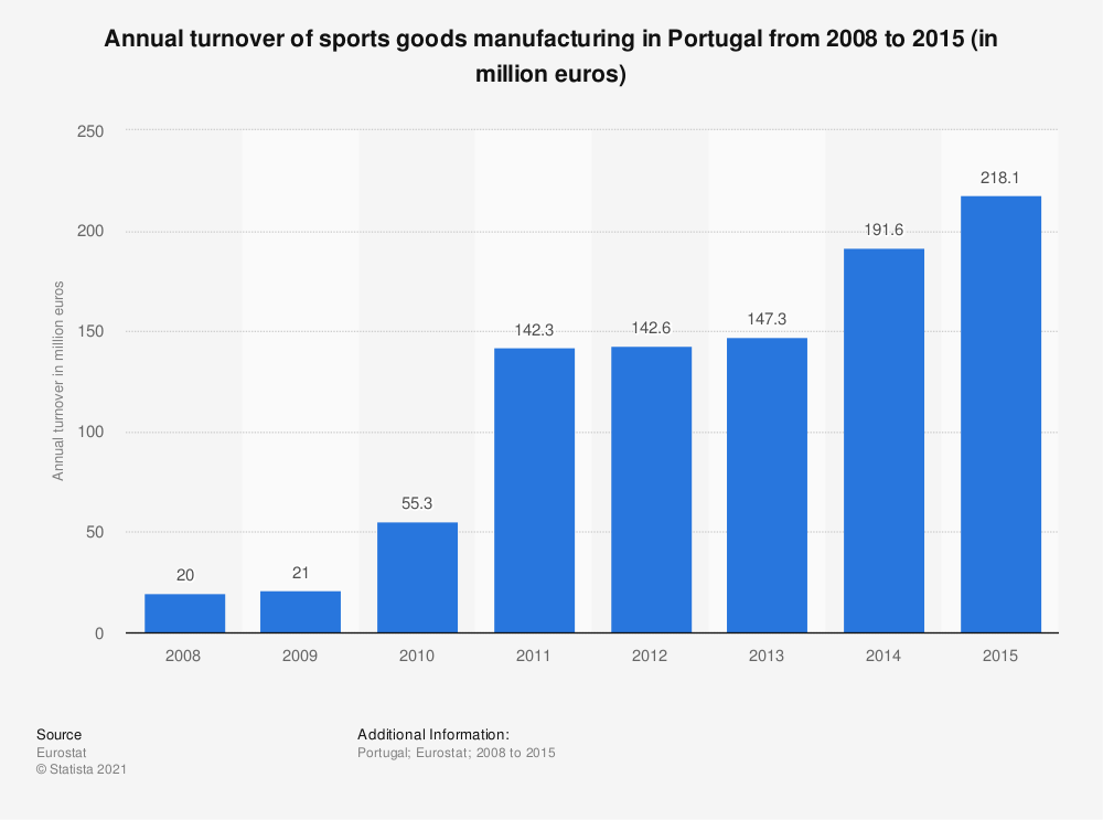 Statistic: Annual turnover of sports goods manufacturing in Portugal from 2008 to 2015 (in million euros) | Statista
