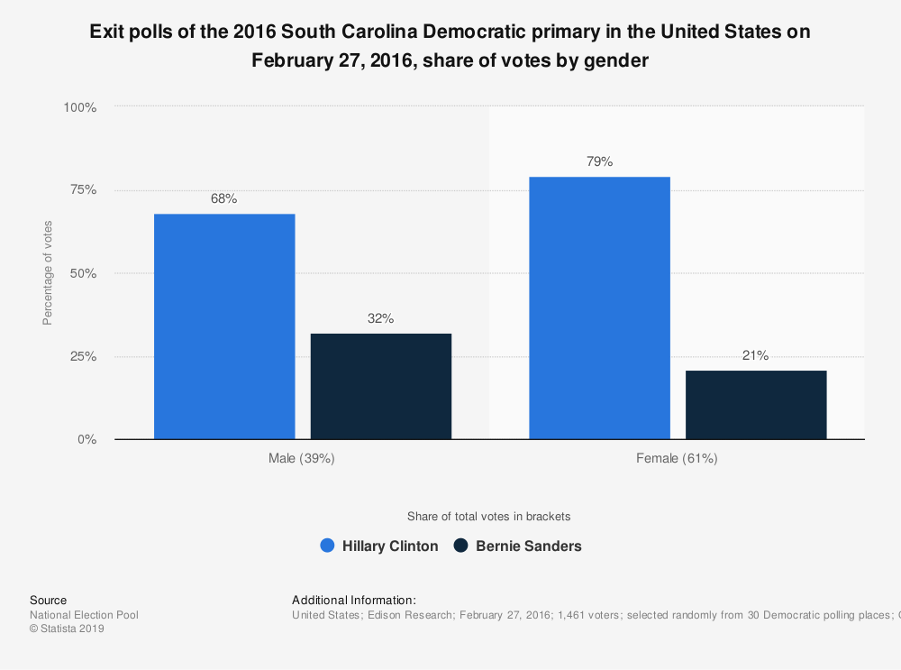 Statistic: Exit polls of the 2016 South Carolina Democratic primary in the United States on February 27, 2016, share of votes by gender | Statista