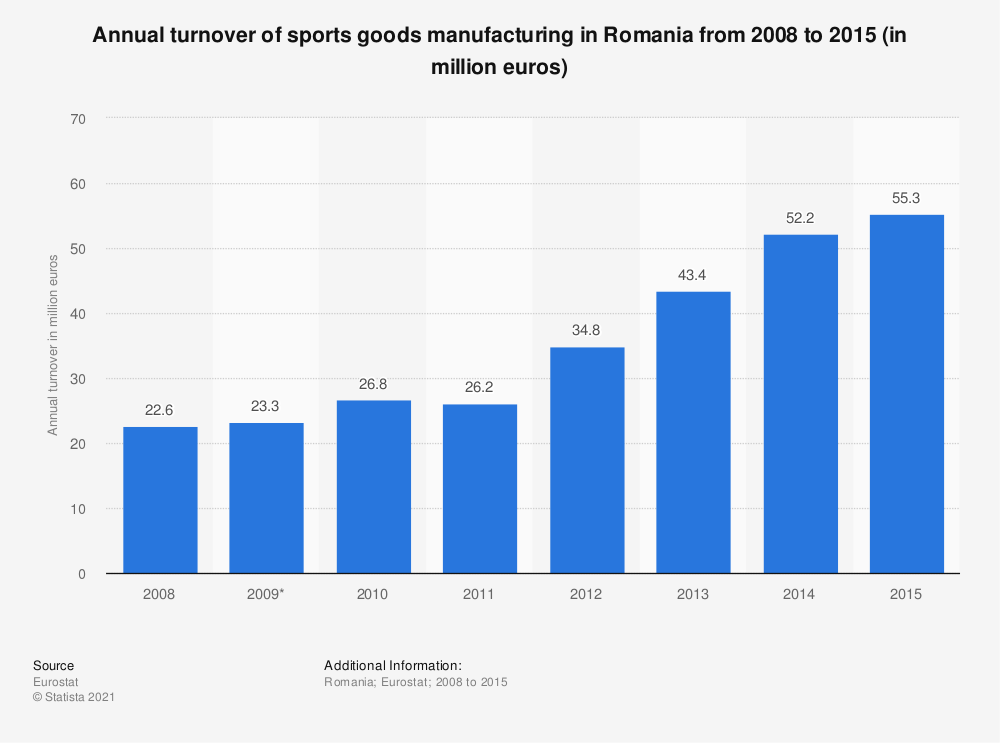 Statistic: Annual turnover of sports goods manufacturing in Romania from 2008 to 2015 (in million euros) | Statista