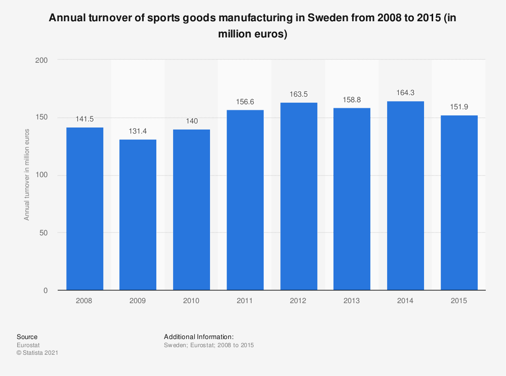 Statistic: Annual turnover of sports goods manufacturing in Sweden from 2008 to 2015 (in million euros) | Statista