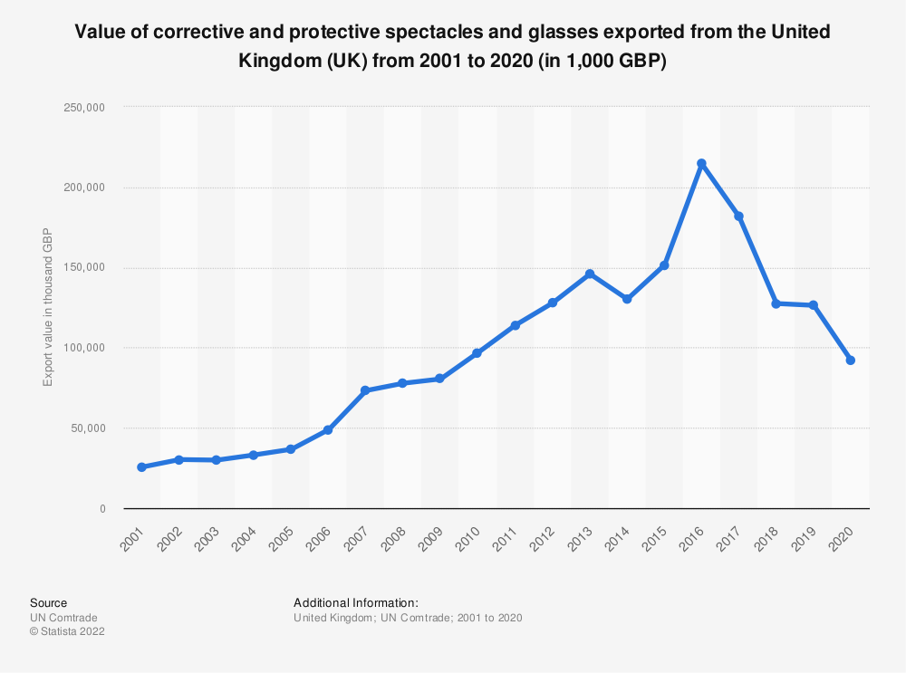 Statistic: Value of corrective and protective spectacles and glasses exported from the United Kingdom (UK) from 2001 to 2018 (in 1,000 GBP) | Statista