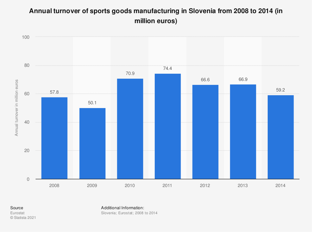 Statistic: Annual turnover of sports goods manufacturing in Slovenia from 2008 to 2014 (in million euros) | Statista
