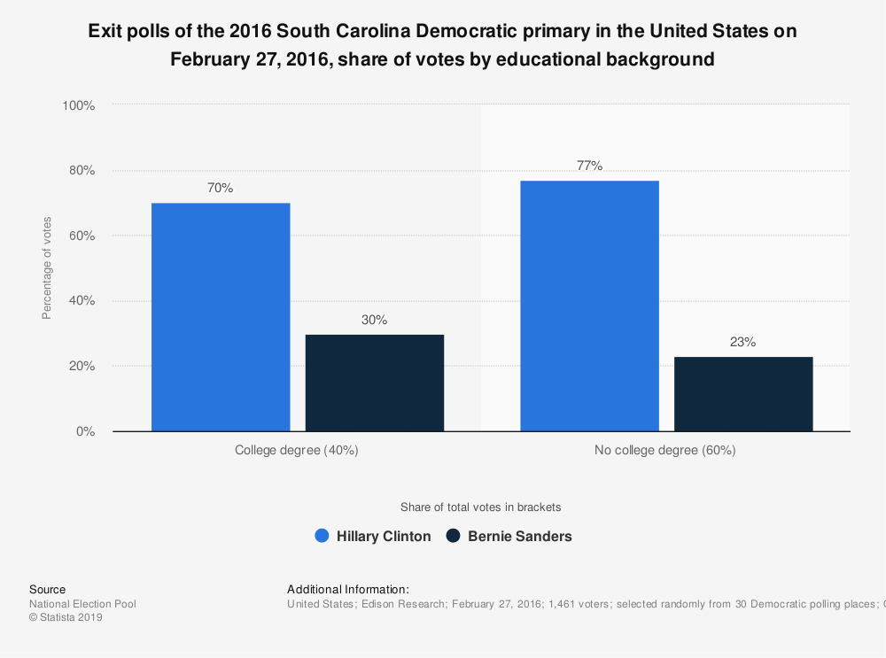 Statistic: Exit polls of the 2016 South Carolina Democratic primary in the United States on February 27, 2016, share of votes by educational background | Statista